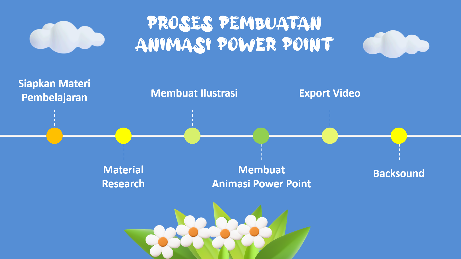 Proses Pembuatan Animasi Power Point